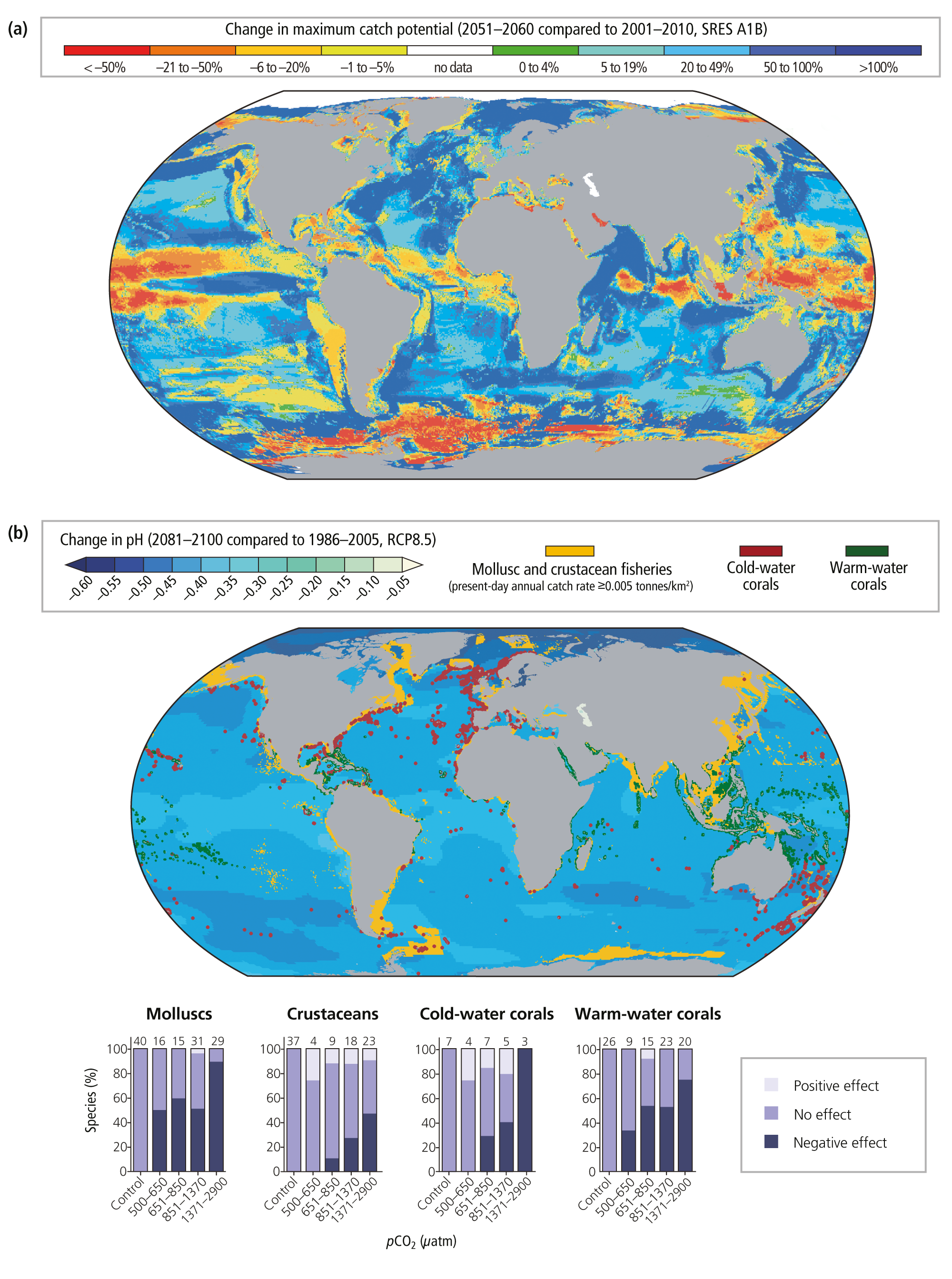 Figure 2.6 | Climate change risks for fisheries. (a) Projected global  redistribution of maximum catch potential of ~1000 species of exploited  fishes and ...