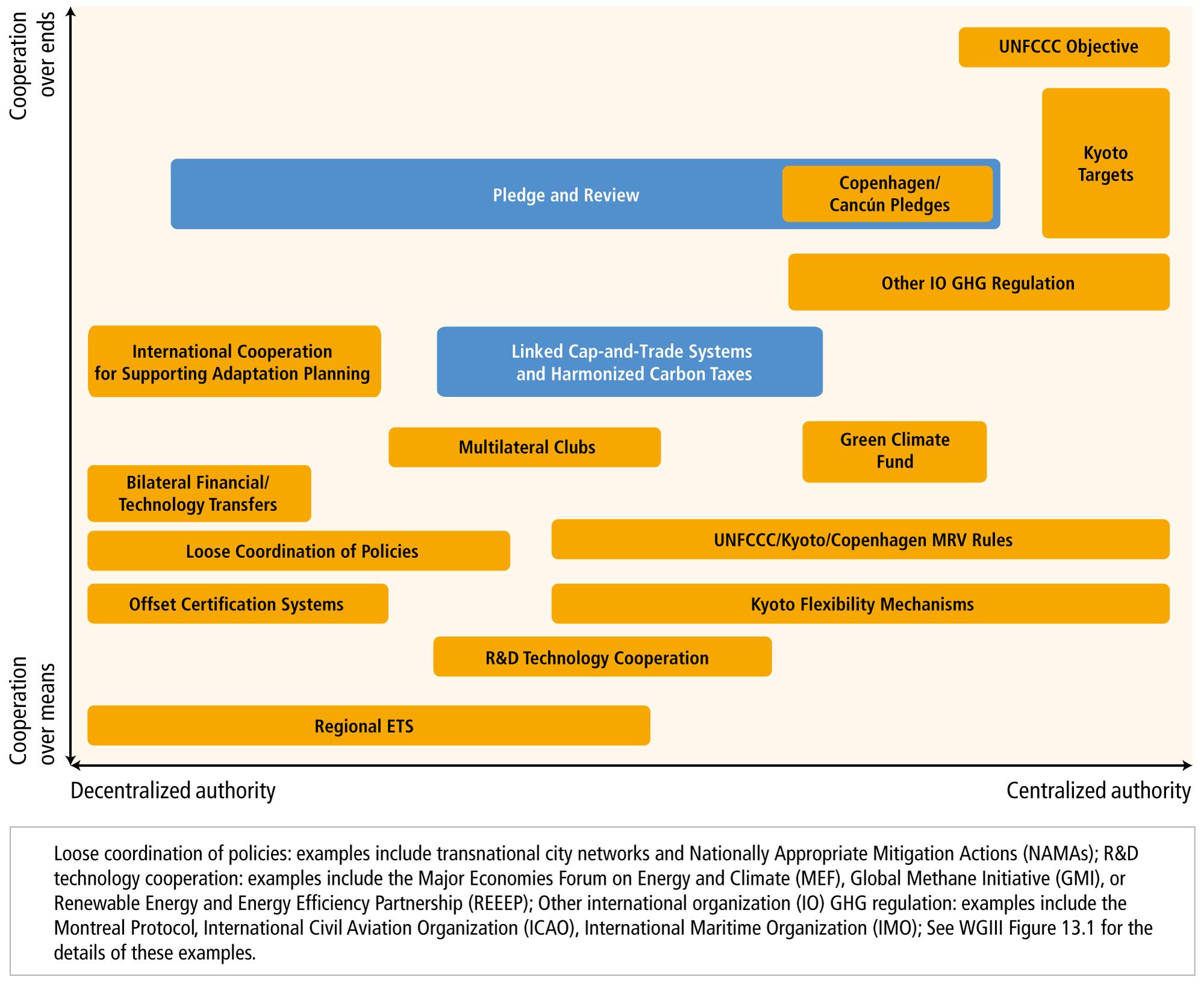 Topic 4: Adaptation and Mitigation — IPCC