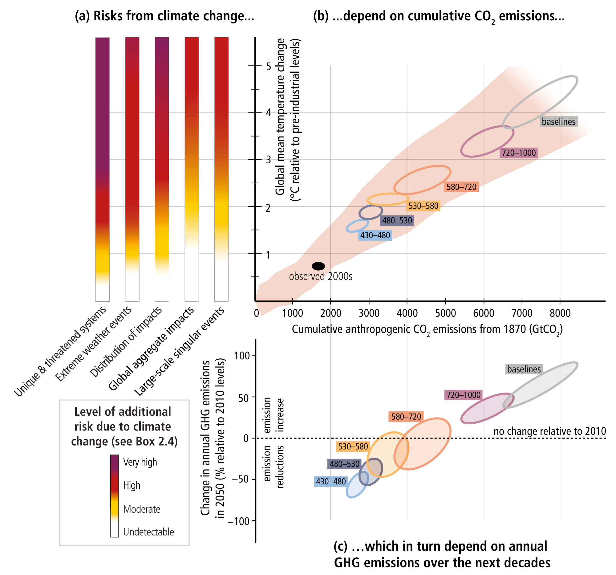 c7db4b85fae40d Summary for Policymakers — IPCC