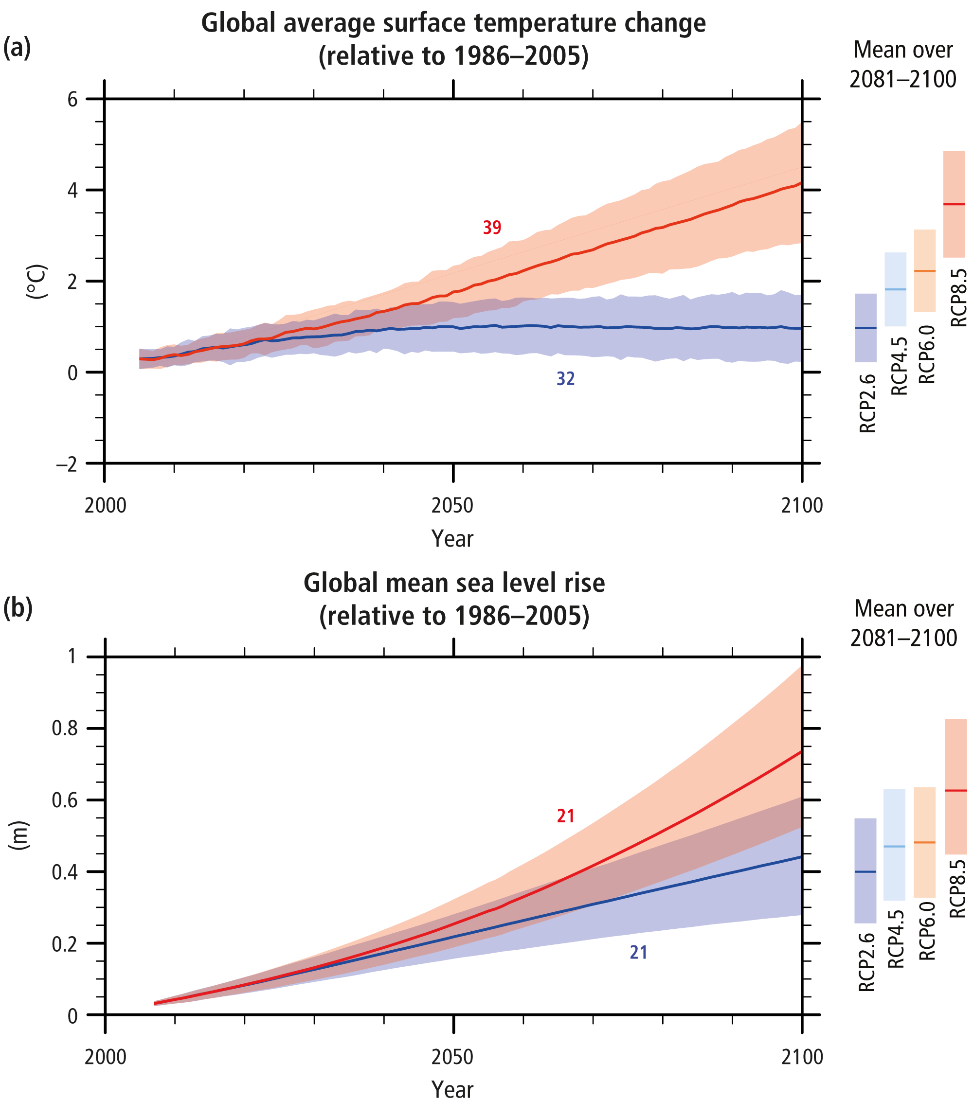 Summary for Policymakers — IPCC